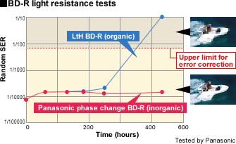 BD-R Blu-ray Disc Light Resistance Test